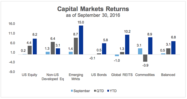 Capital Markets Returns September 2016