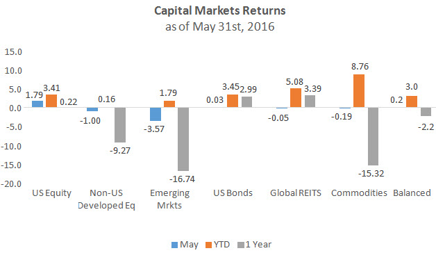 Capital Markets Returns