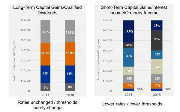 Tax rates and taxable thresholds on long-term capital gains and qualified dividends under the TCJA, compared to tax rates and taxable thresholds on short-term capital gains, interest income and ordinary income.