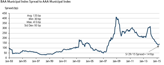 BAA Municipal Index Spread to AAA Municipal Index