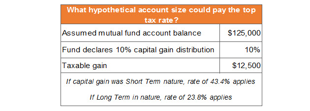 Chart What accountcould pay top tax rate