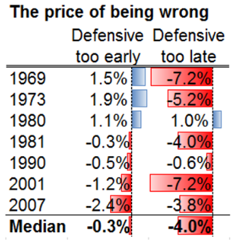 Estimation of price of being wrong in regards to markets and recession