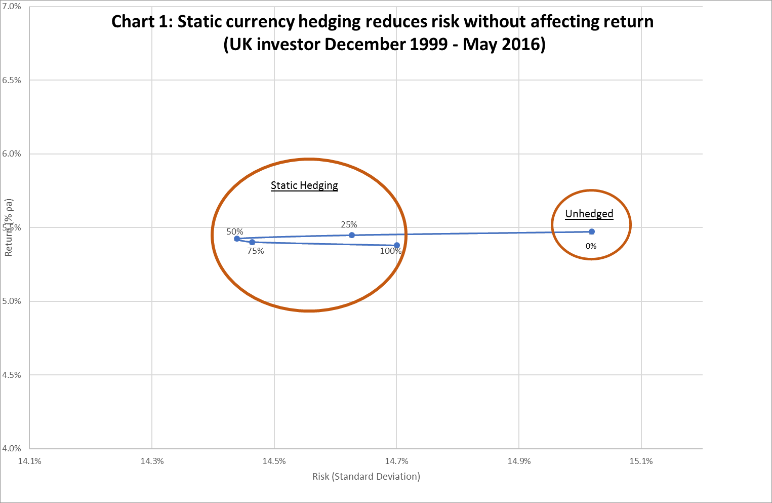 The chart shows that, between December 1999 – May 2016, increasing the currency hedge percentage would have reduced portfolio risk without impacting realised portfolio return.