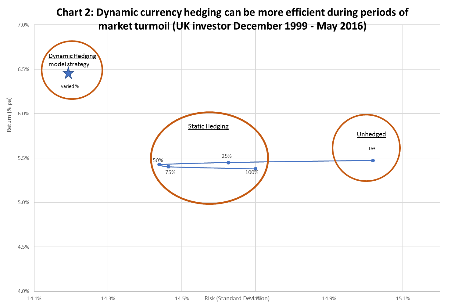 As we show in chart 2, using Russell Investments' dynamic currency hedging model strategy would have increased portfolio return by more than 1% per year at lower risk, thereby enabling investors to capture the international equity premium more efficiently.