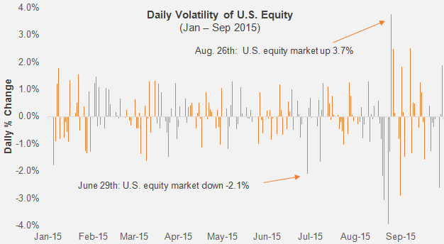 Daily Volatility of U.S. Equity