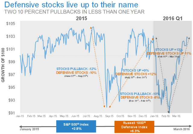 Defensive stocks live up to their name TWO 10 PERCENT PULLBACKS IN LESS THAN ONE YEAR