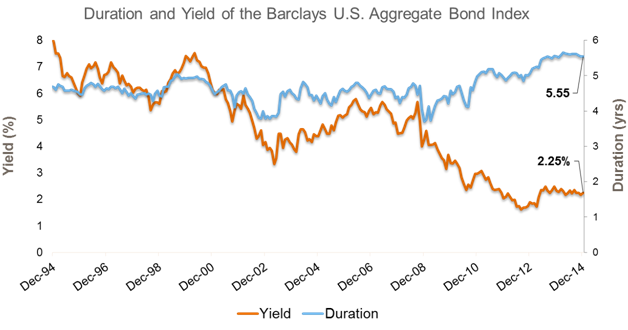Duration and Yield of Barclays U.S. Aggregate Bond Index