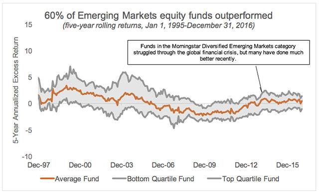 Emerging Markets funds