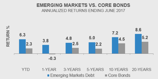 Emerging Markets vs Core Bonds
