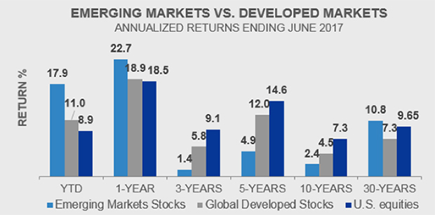 Emerging Markets vs Developed Markets