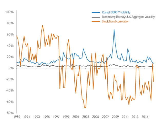 Equity and bond market volatility and correlation, 1989-2016