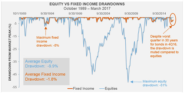 Equity Fixed Income drawdowns
