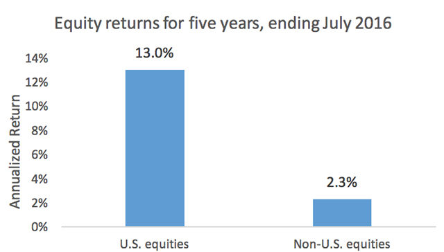 Source: U.S. equities – S&P 500 Index. Non-U.S. equities – Russell Global ex-U.S. Index. Past performance is no guarantee of future results. Indexes are not managed and cannot be invested in directly.