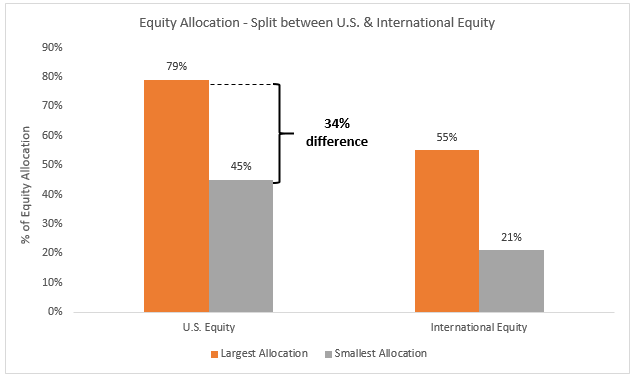 Equity allocation chart