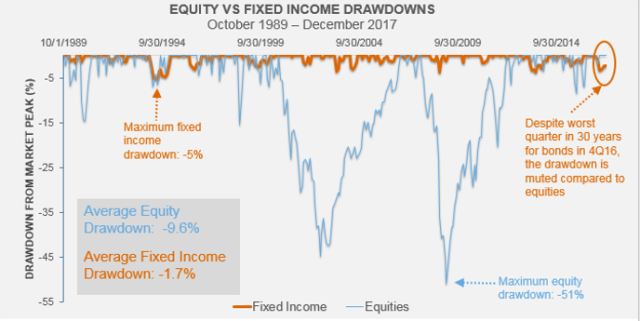 Equity vs fixed income drawdowns