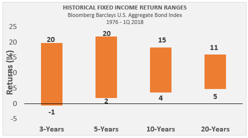 Historical fixed income return ranges