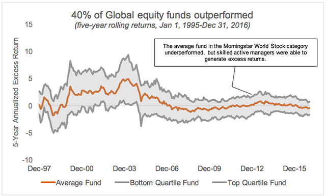Global equity funds