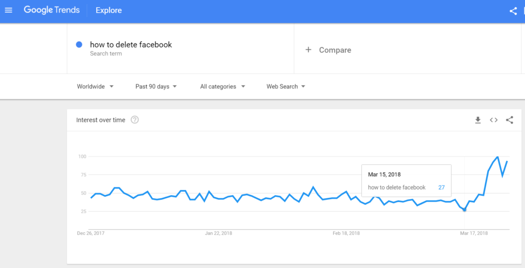 Google trends graph showing rise in delete facebook query