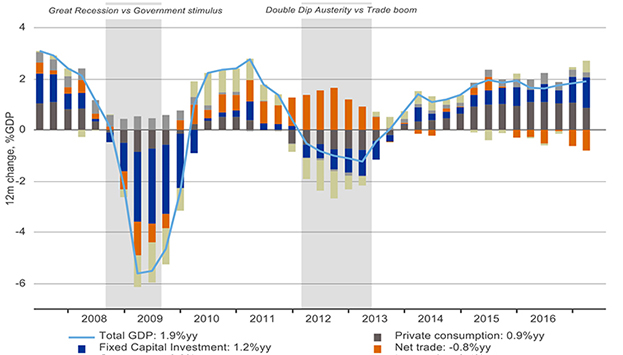 Eurozone contributions to GDP growth