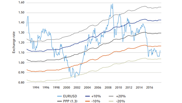 EUR/USD: purchasing power party (PPP) graph