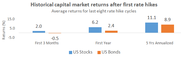 Historical capital market returns