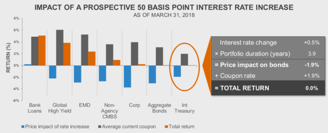 Impact of prospective 50 basis point interest rate increase