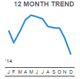 Inflation 12 month trend
