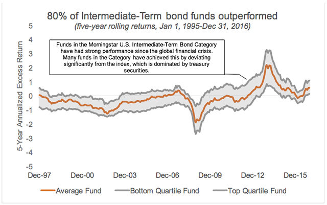 Intermediate-Term bond funds