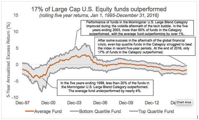 Large Cap U.S. Equity funds