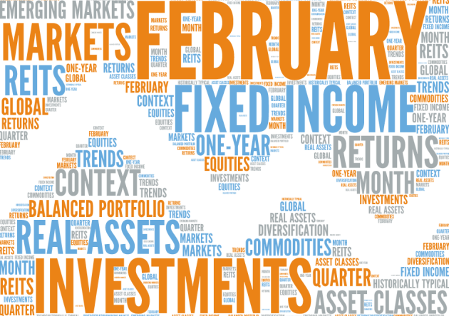 Markets in perspective February 2015