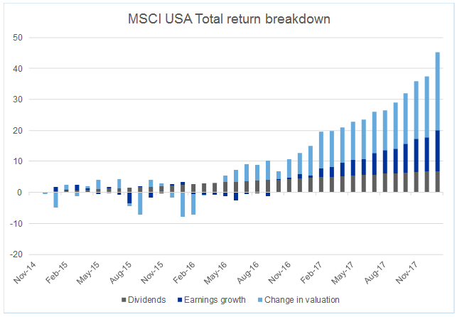 Total return breakdown from MSCI USA index