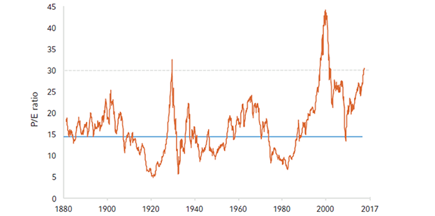 Shiller P/E ratio: rolling 10-years trends since 1880