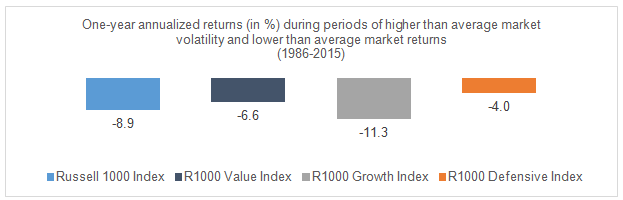 One year annualized returns higher than average market volatility and lower than average market returns