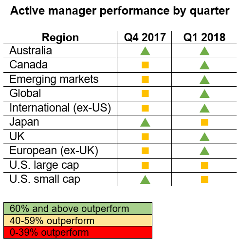 Active manager performance during Q1 2018