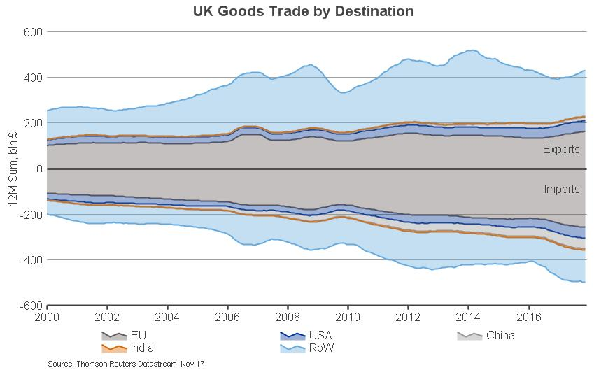 UK goods trade by destination