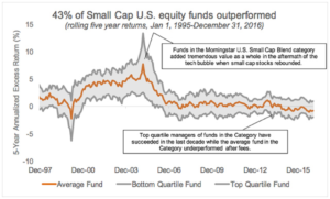 Chart: 43% of Small Cap U.S. equity funds outperformed