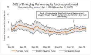 Chart: 60% of Emerging Markets equity funds outperformed