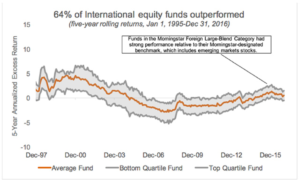 Chart: 64% of International equity funds outperformed