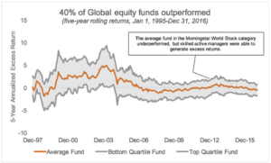 Chart: 40% of Global equity funds outperformed
