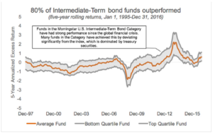 Chart: 80% of Intermediate-Term bond funds outperformed