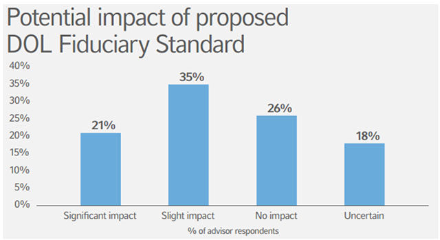 Potential impact of porposed DOL Fiduciary Standard