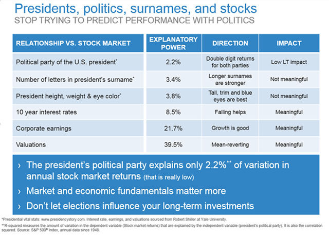 Presidents, politics, surnames, and stocks