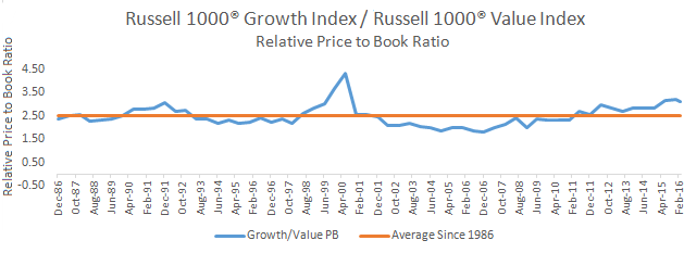 Price to book ratio