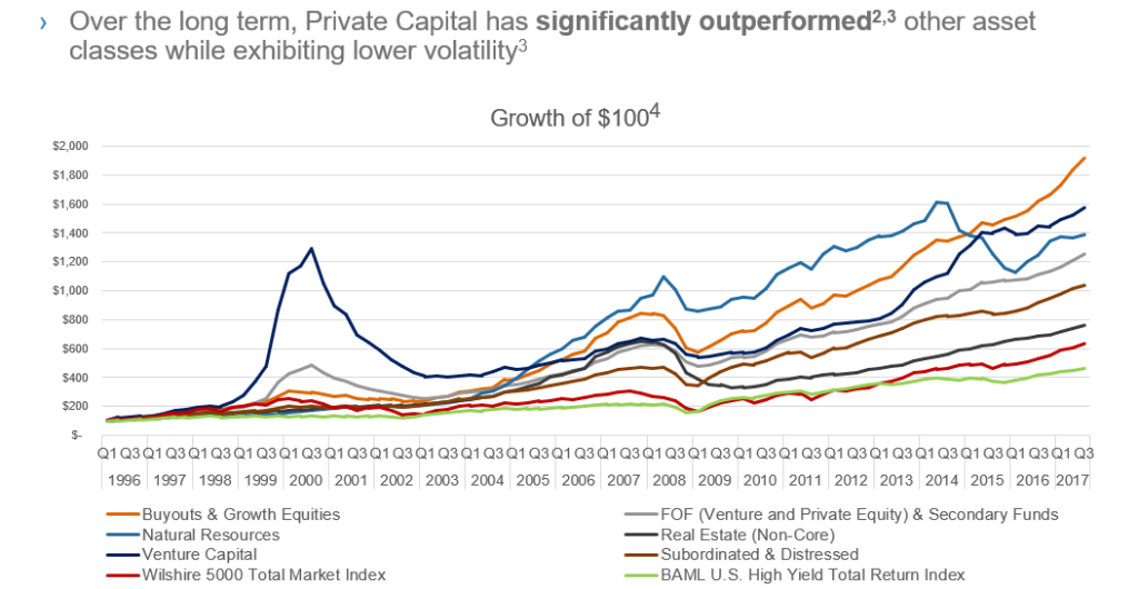 Chart showing how private capital has fared against other asset classes over time