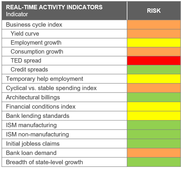 Late-cycle market risks: Real-time economic indicators
