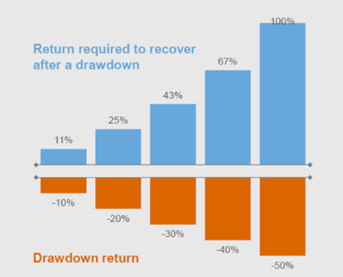 The following chart shows the historical returns required to recover after a drawdown.