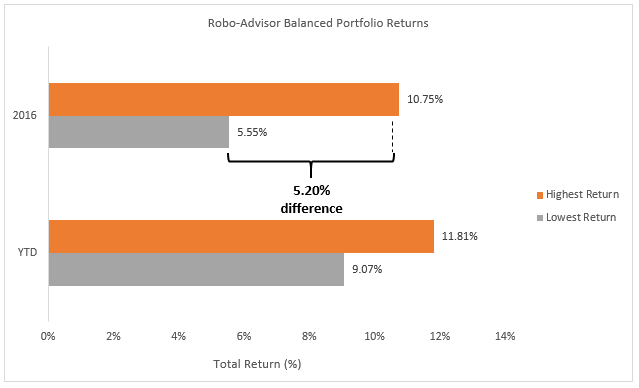 Robo-advisor balanced portfolio returns