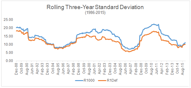 Rolling 3-Year Standard Deviation chart