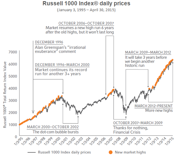Russell 1000 Index daily prices
