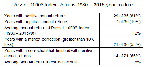 Russell 1000 Index Returns 2015